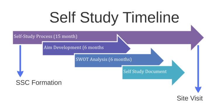 self study timeline
